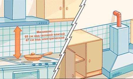 kak pravilno ustanovit protochnuyu vytyazhku nad gazovoj plitoj