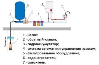 kak samostoyatelno oborudovat skvazhinu dlya vody