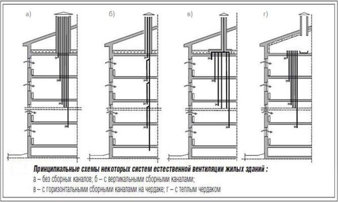 metody zamerov i proverka effektivnost ventilyaczii