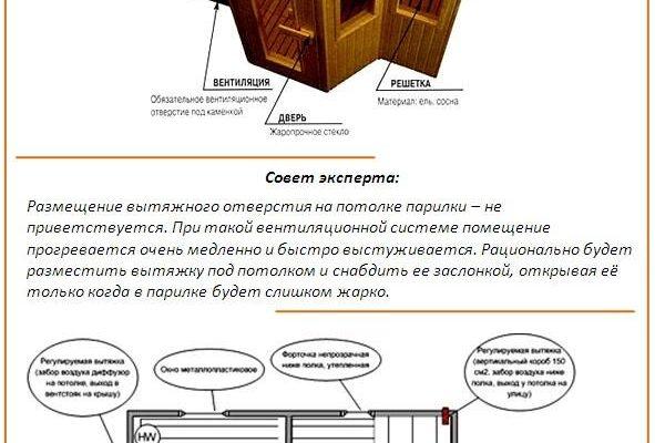ustrojstvo ventilyaczii v bane tehnicheskie varianty i populyarnye shemy